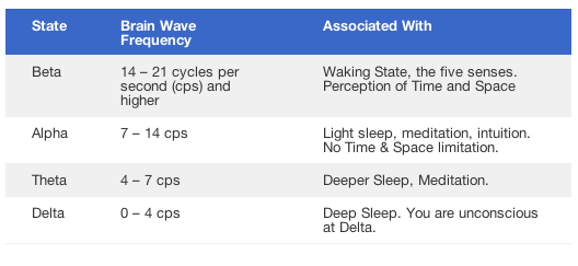 Alpha beta theta delta brainwaves chart
